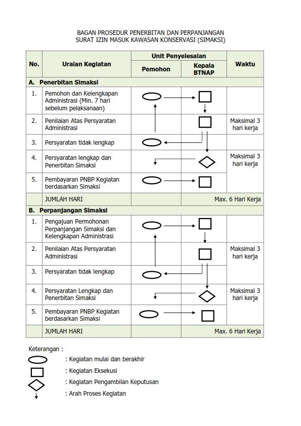 Prosedur Penerbitan dan Perpanjangan Surat Ijin Masuk Kawasan Konservasi (SIMAKSI)_001