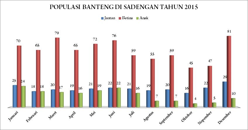populasi sadengan th 2015